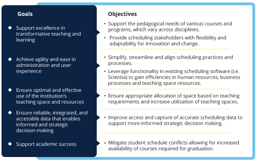 UBCV Scheduling Project Goals & Objectives Graphic